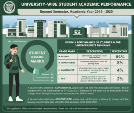 University shares Academic Performance for 2nd Sem SY 2019-20