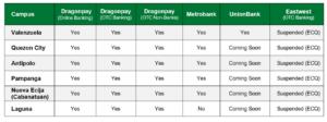 Table 1 Service Availability