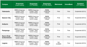 Table 3 Transaction Fee